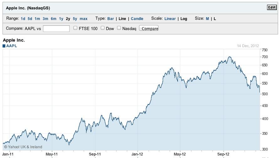 Apple's Stock Performance